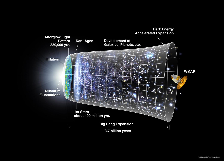 Une illustration de la création et de l'expansion de l'Univers basée sur diverses observations et le modèle standard.